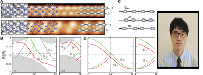 Scanning Tunneling Microscopy/Spectroscopy of Nanomaterials